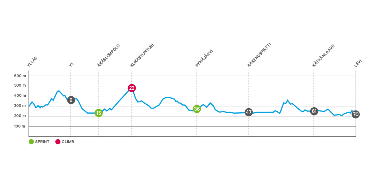 Screenshot-2018-4-22 Ylläs-Levi 70 km - Ylläs-Levi